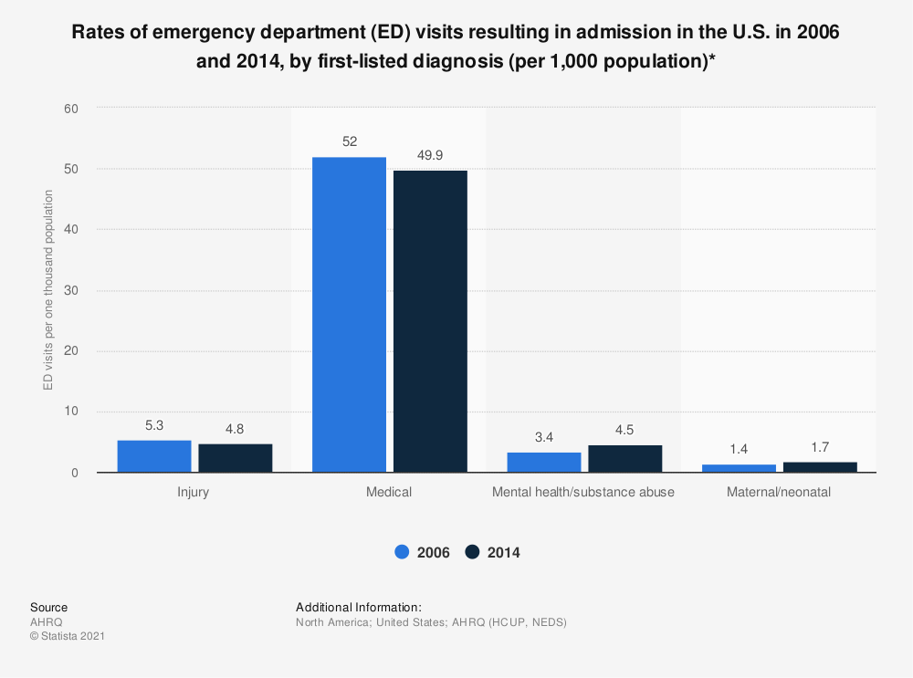 Statistic: Rates of emergency department (ED) visits resulting in admission in the U.S. in 2006 and 2014, by first-listed diagnosis (per 1,000 population)* | Statista