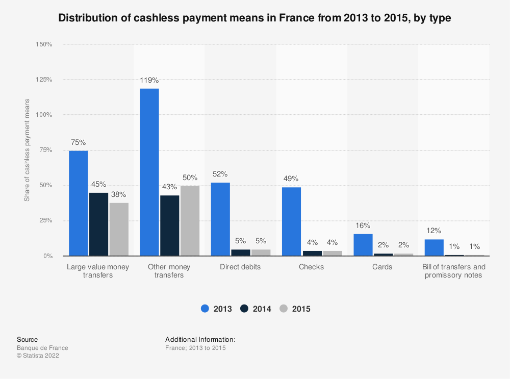 Statistic: Distribution of cashless payment means in France from 2013 to 2015, by  type | Statista