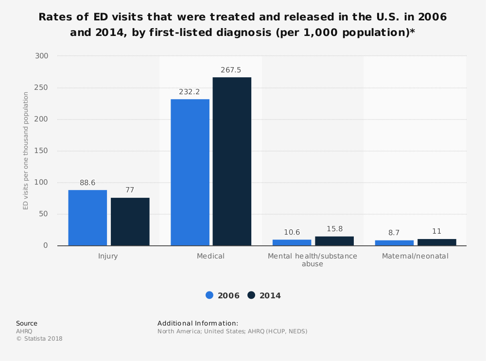 Statistic: Rates of ED visits that were treated and released in the U.S. in 2006 and 2014, by first-listed diagnosis (per 1,000 population)* | Statista