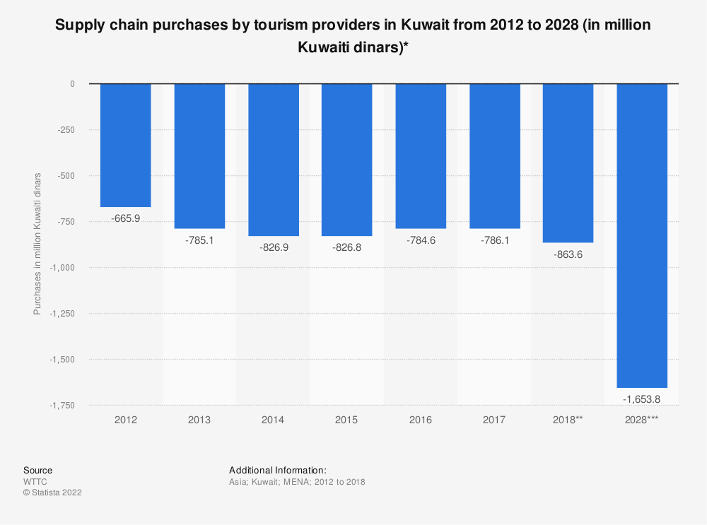 Statistic: Supply chain purchases by tourism providers in Kuwait from 2012 to 2028 (in million Kuwaiti dinars)* | Statista