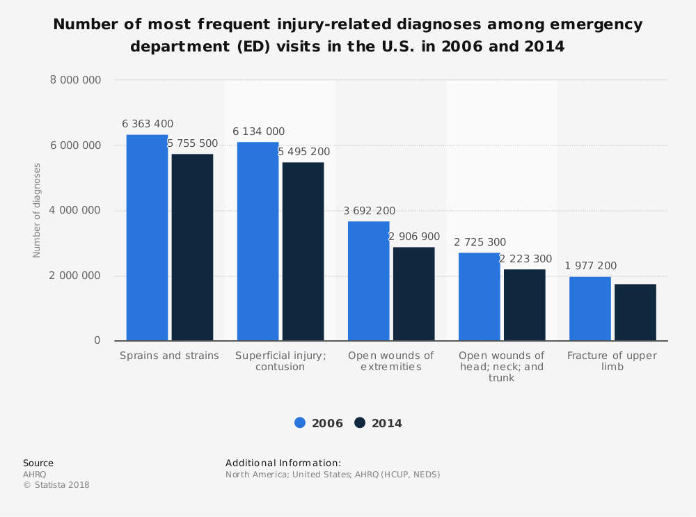 Statistic: Number of most frequent injury-related diagnoses among emergency department (ED) visits in the U.S. in 2006 and 2014 | Statista