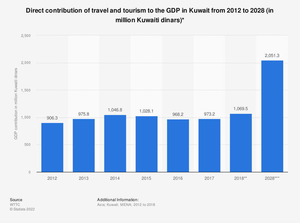Statistic: Direct contribution of travel and tourism to the GDP in Kuwait from 2012 to 2028 (in million Kuwaiti dinars)* | Statista