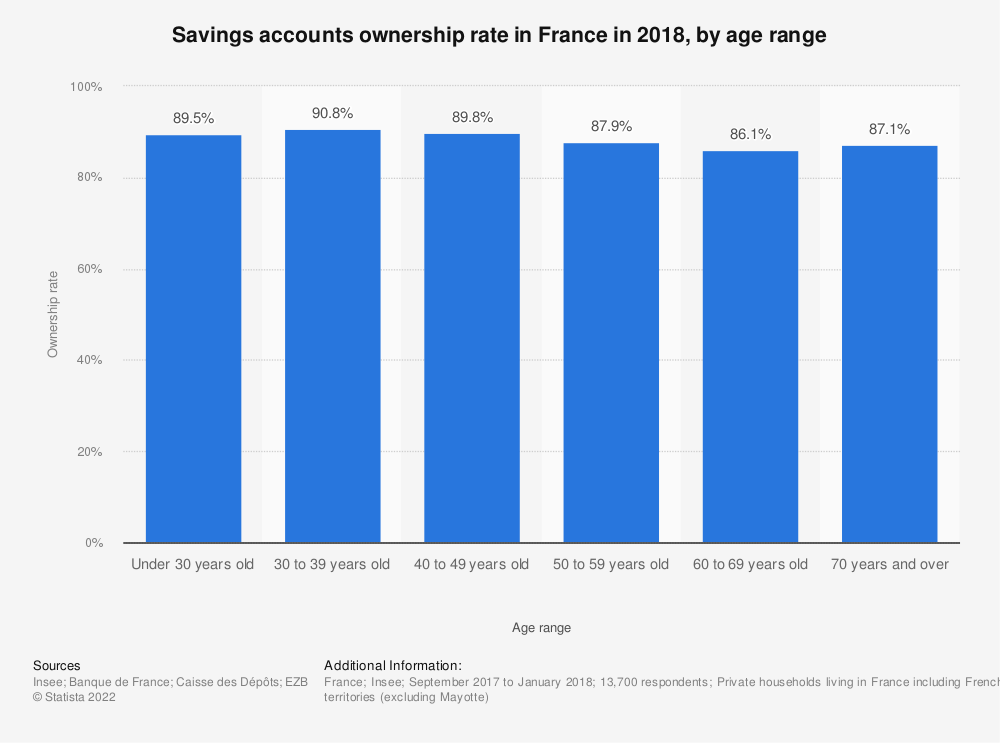Statistic: Savings accounts ownership rate in France in 2015, by age range  | Statista