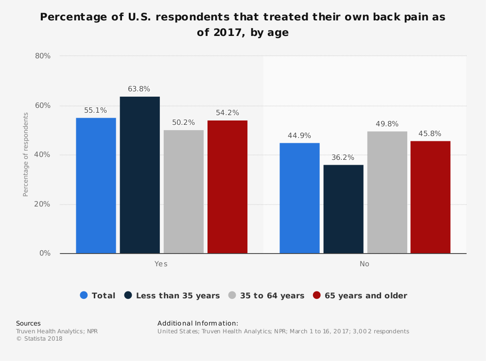 Statistic: Percentage of U.S. respondents that treated their own back pain as of 2017, by age | Statista