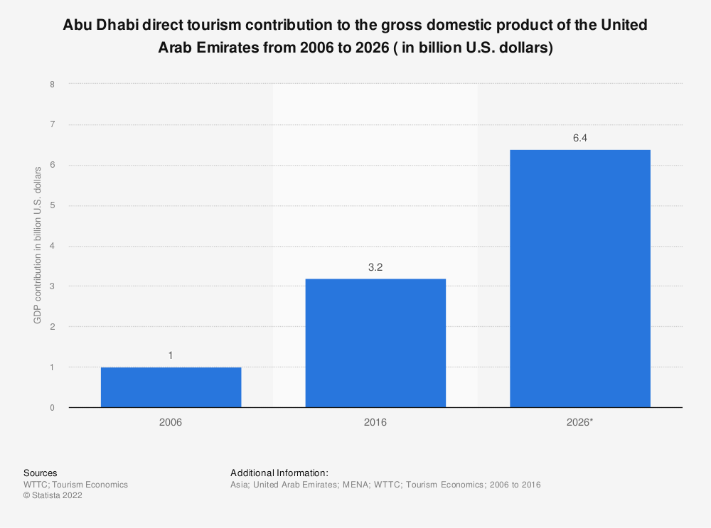 Statistic: Abu Dhabi direct tourism contribution to the gross domestic product of the United Arab Emirates from 2006 to 2026 ( in billion U.S. dollars) | Statista