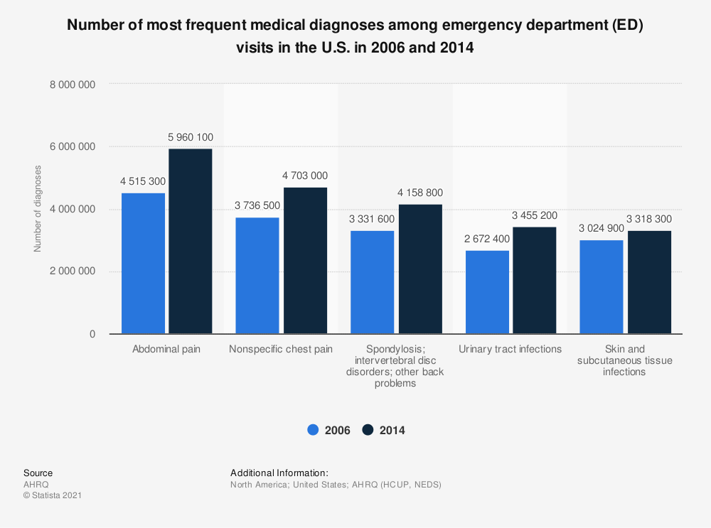 Statistic: Number of most frequent medical diagnoses among emergency department (ED) visits in the U.S. in 2006 and 2014 | Statista