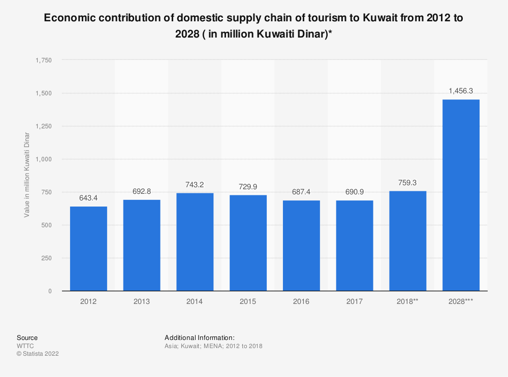 Statistic: Economic contribution of domestic supply chain of tourism to Kuwait from 2012 to 2028 ( in million Kuwaiti Dinar)* | Statista