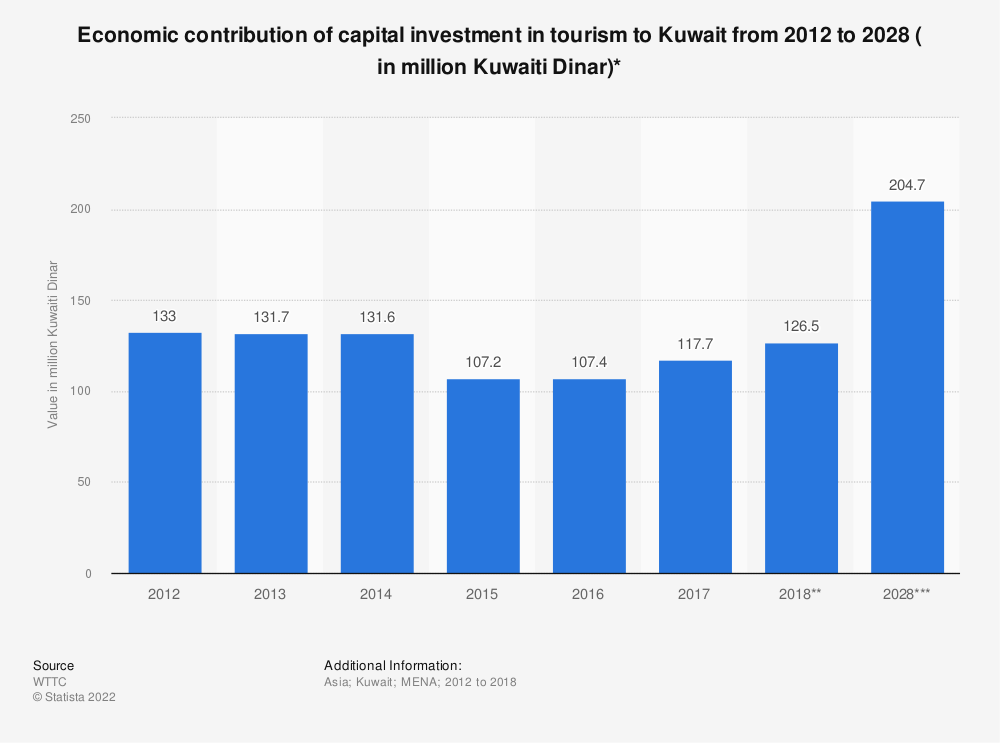 Statistic: Economic contribution of capital investment in tourism to Kuwait from 2012 to 2028 ( in million Kuwaiti Dinar)* | Statista