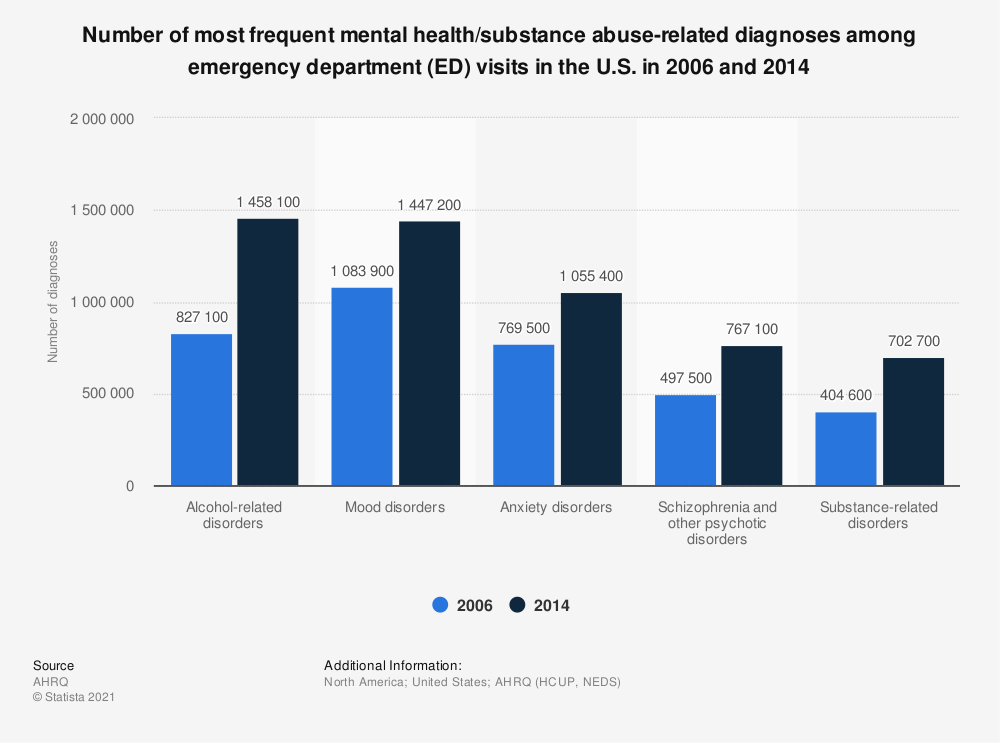 Statistic: Number of most frequent mental health/substance abuse-related diagnoses among emergency department (ED) visits in the U.S. in 2006 and 2014 | Statista