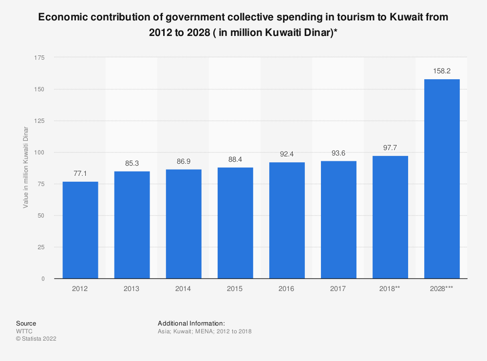 Statistic: Economic contribution of government collective spending in tourism to Kuwait from 2012 to 2028 ( in million Kuwaiti Dinar)* | Statista