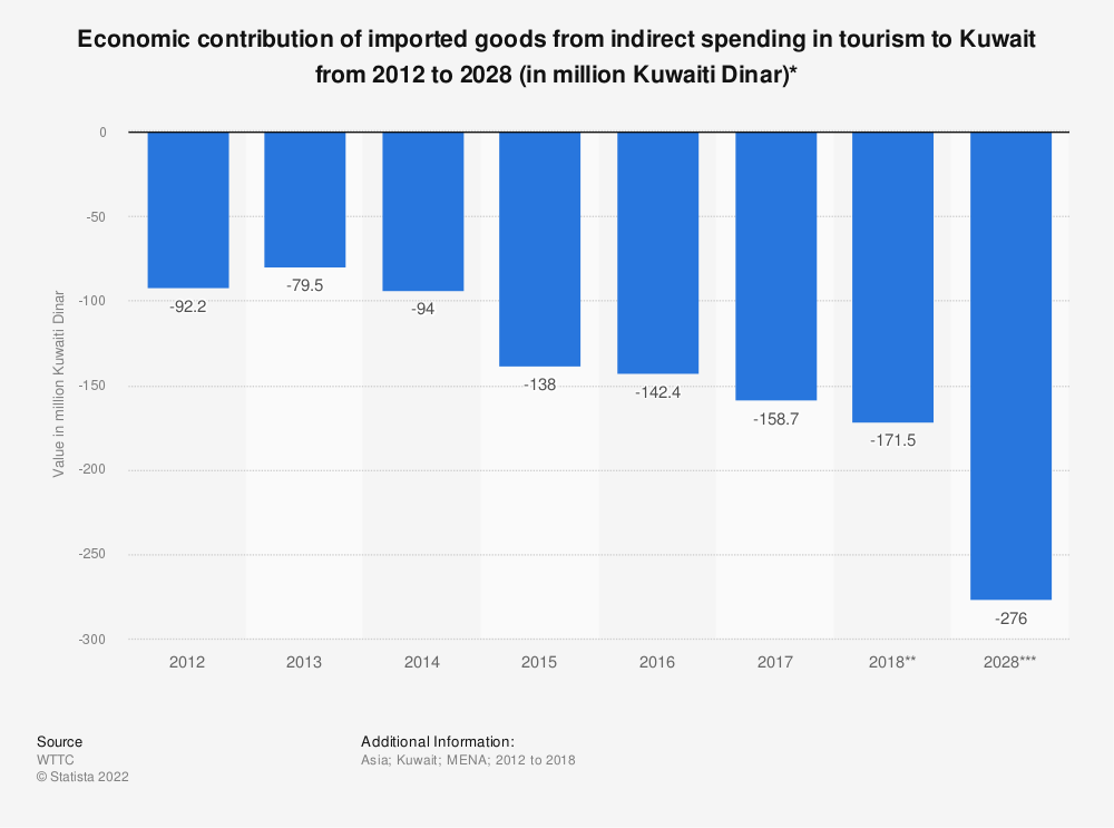 Statistic: Economic contribution of imported goods from indirect spending in tourism to Kuwait from 2012 to 2028 (in million Kuwaiti Dinar)* | Statista