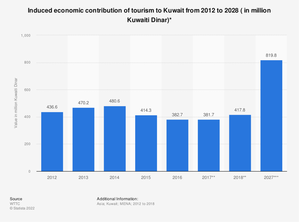 Statistic: Induced economic contribution of tourism to Kuwait from 2012 to 2028 ( in million Kuwaiti Dinar)* | Statista