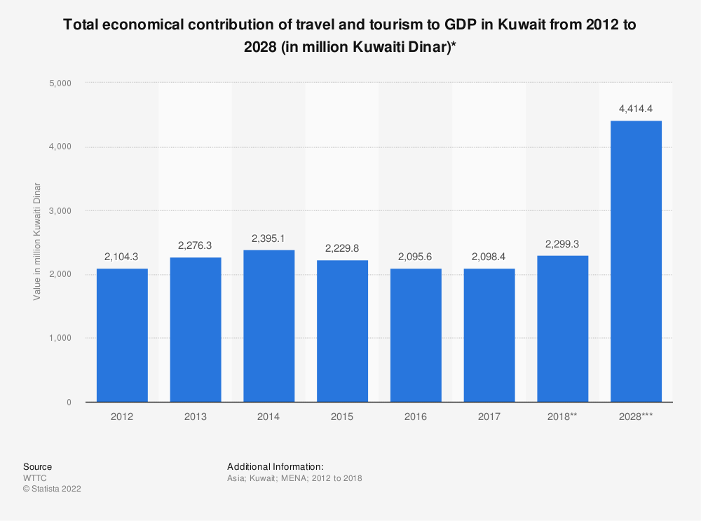 Statistic: Total economical contribution of travel and tourism to GDP in Kuwait from 2012 to 2028 (in million Kuwaiti Dinar)* | Statista