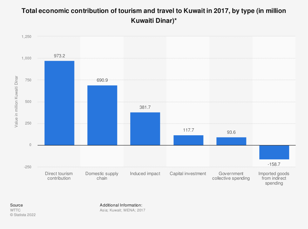 Statistic: Total economic contribution of tourism and travel to Kuwait in 2017, by type (in million Kuwaiti Dinar)* | Statista