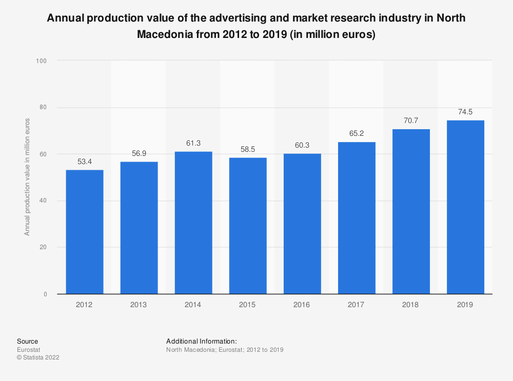 Statistic: Annual production value of the advertising and market research industry in North Macedonia from 2012 to 2017 (in million euros) | Statista