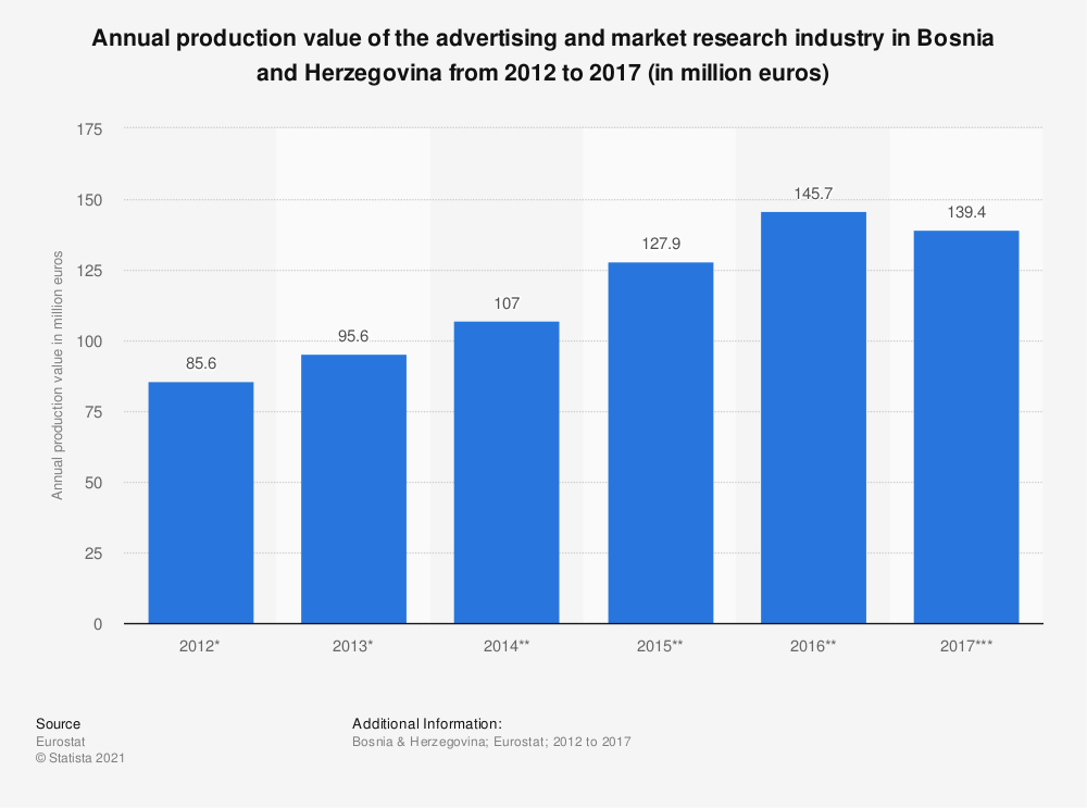 Statistic: Annual production value of the advertising and market research industry in Bosnia and Herzegovina from 2012 to 2017 (in million euros) | Statista
