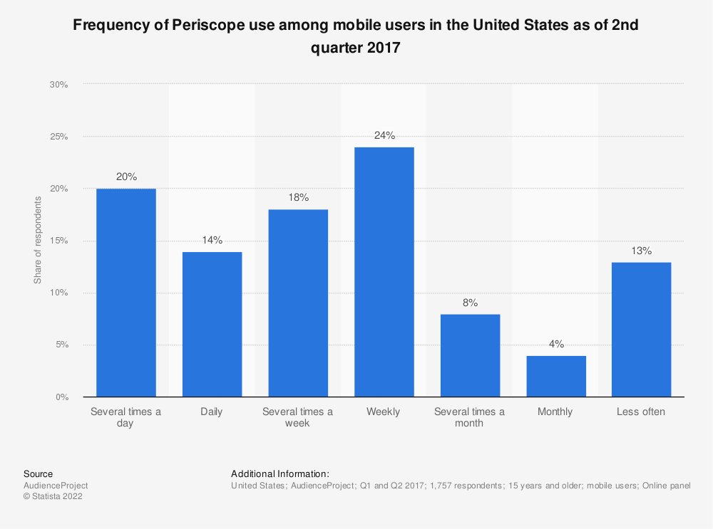 Statistic: Frequency of Periscope use among mobile users in the United States as of 2nd quarter 2017 | Statista