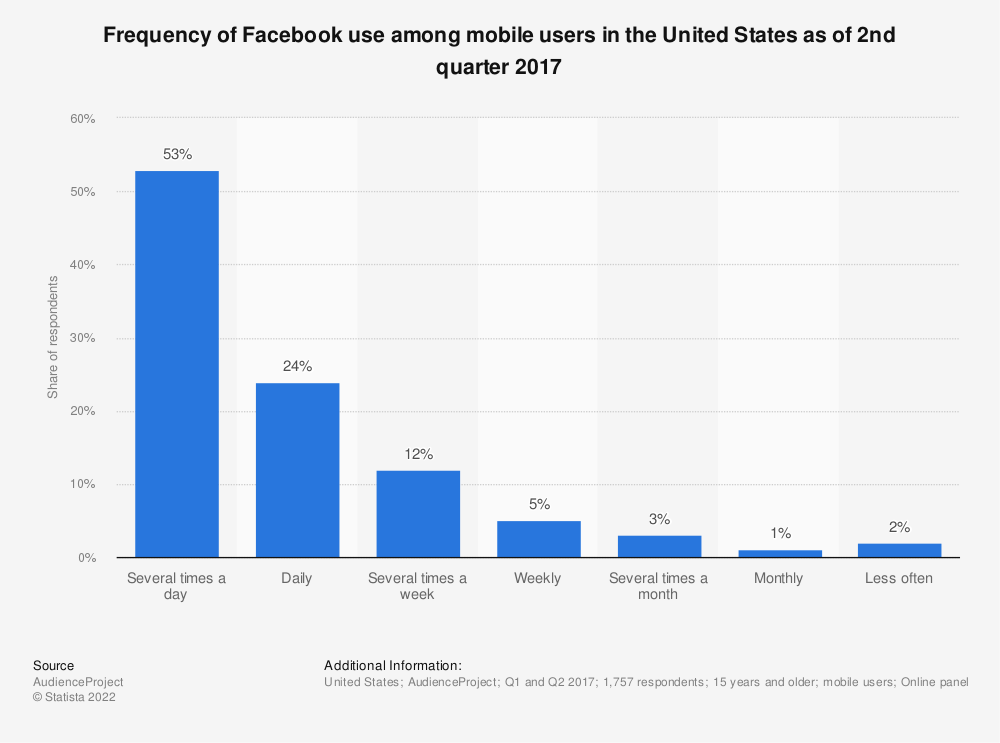 Statistic: Frequency of Facebook use among mobile users in the United States as of 2nd quarter 2017 | Statista