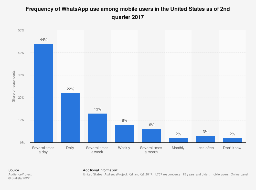 Statistic: Frequency of WhatsApp use among mobile users in the United States as of 2nd quarter 2017 | Statista
