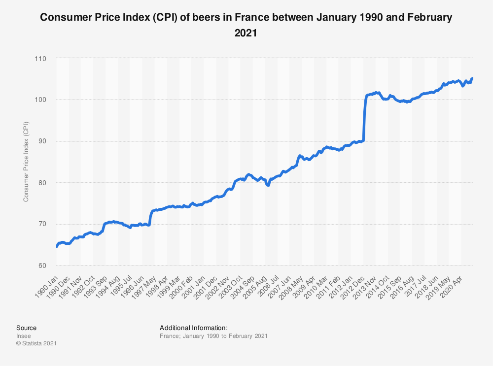 Statistic: Consumer Price Index (CPI) of beers in France between December 2017 and December 2018 | Statista