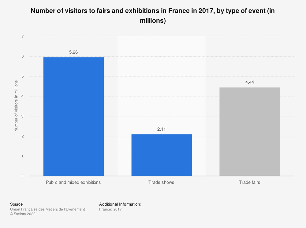 Statistic: Number of visitors to fairs and exhibitions in France in 2017, by type of event (in millions)   Statista