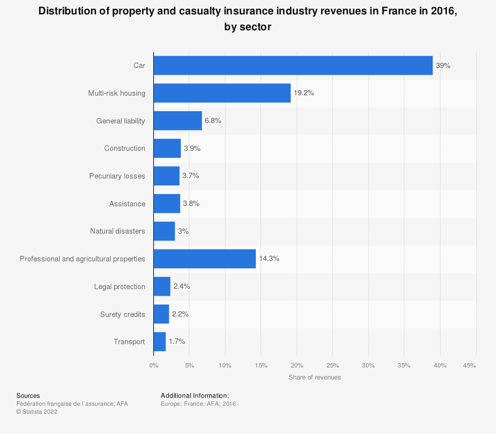 Statistic: Distribution of property and casualty insurance industry revenues in France in 2016, by sector | Statista