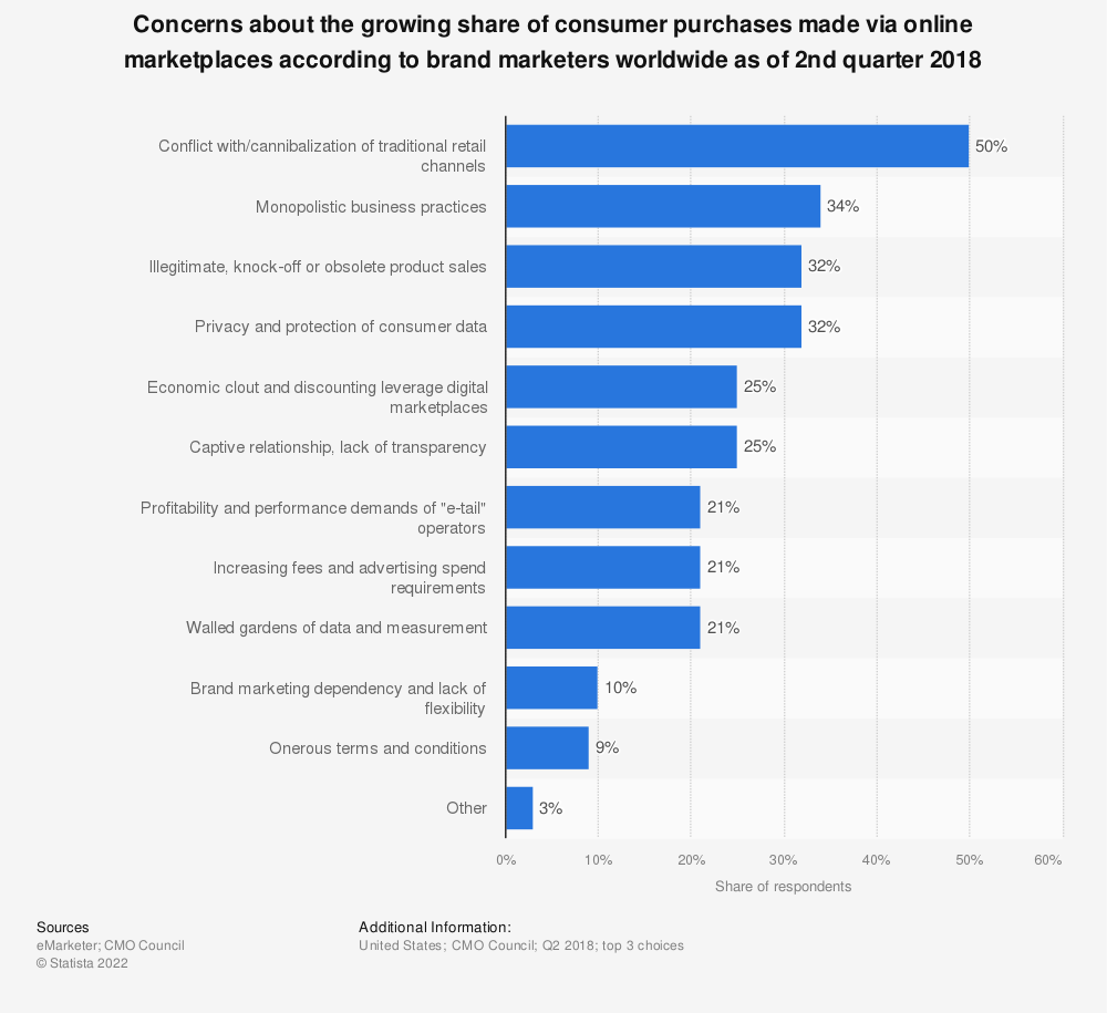 Statistic: Concerns about the growing share of consumer purchases made via online marketplaces according to brand marketers worldwide as of 2nd quarter 2018 | Statista