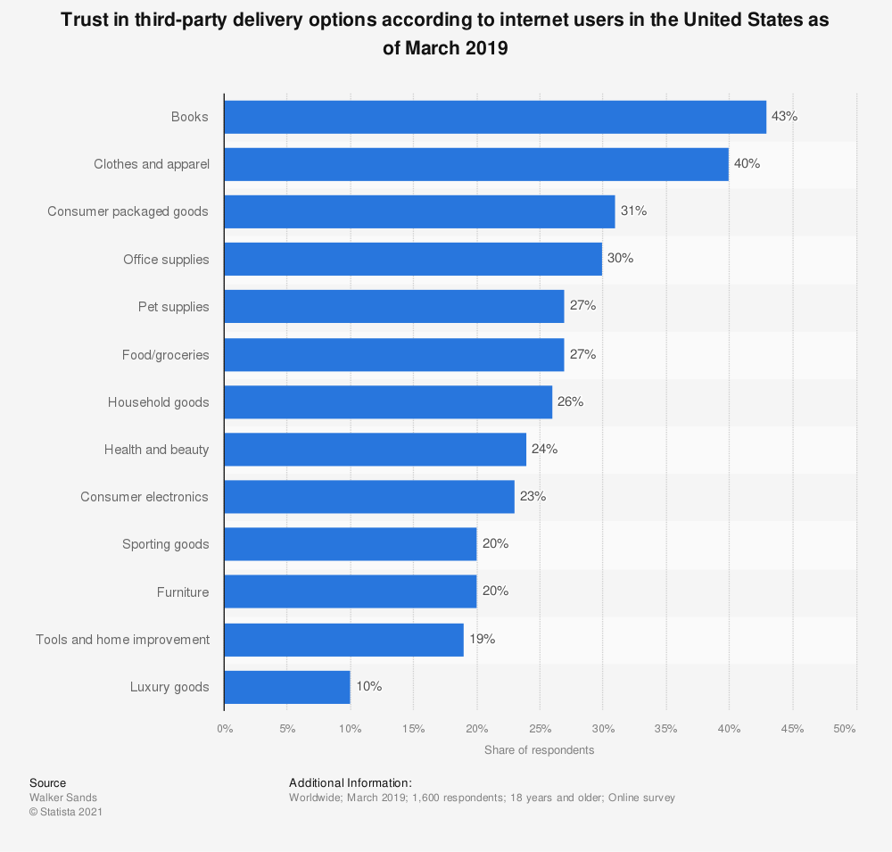 Statistic: For which products are you most open to third-party deliveries? | Statista