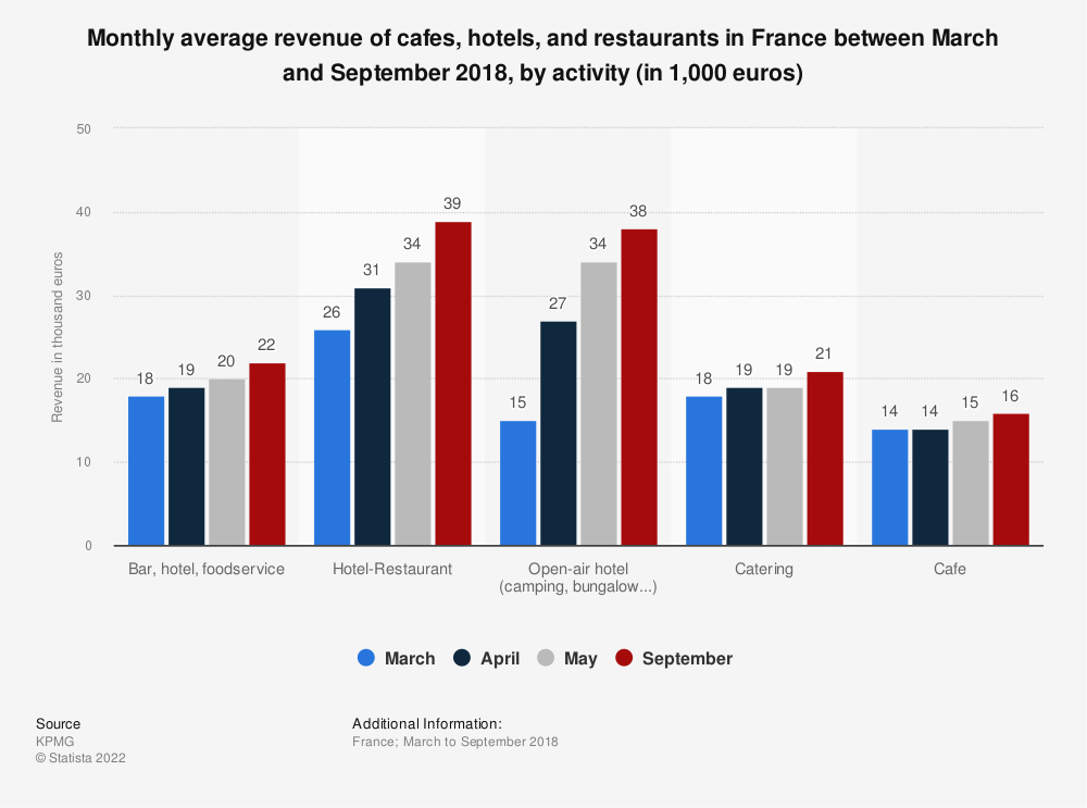 Statistic: Monthly average revenue of cafes, hotels, and restaurants in France between March and September 2018, by activity (in 1,000 euros) | Statista