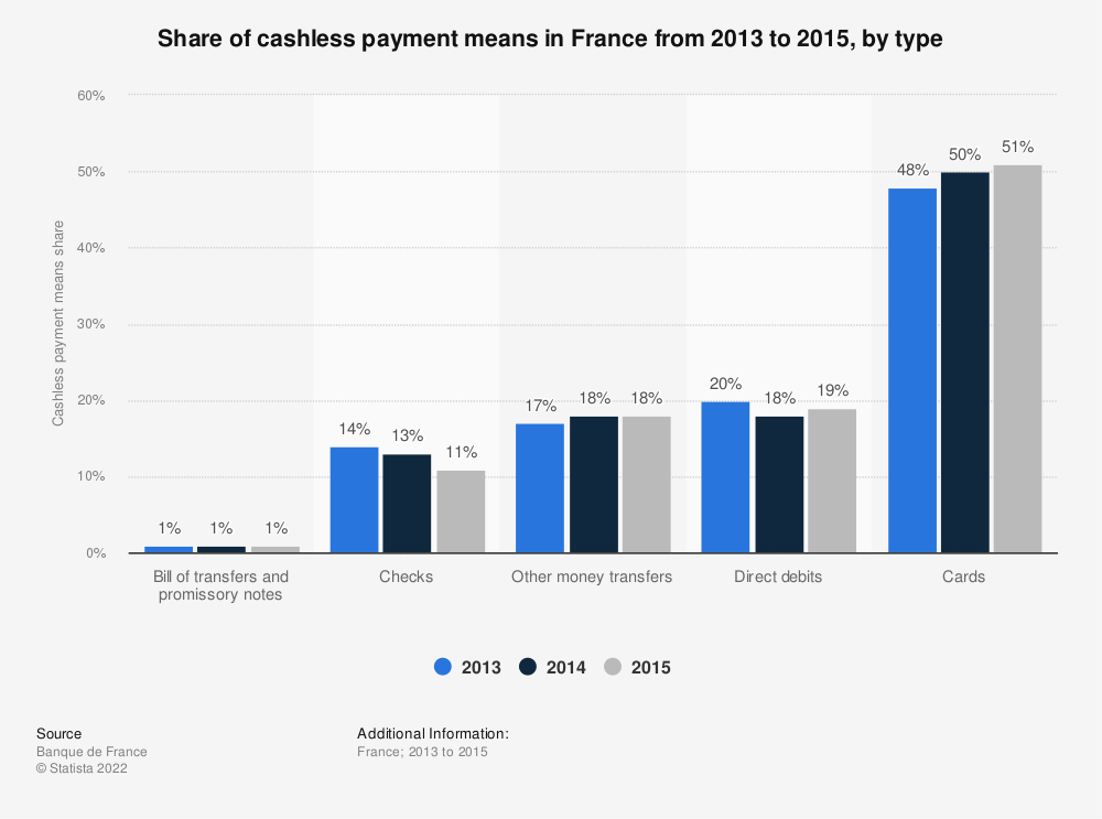 Statistic: Share of cashless payment means in France from 2013 to 2015, by  type | Statista