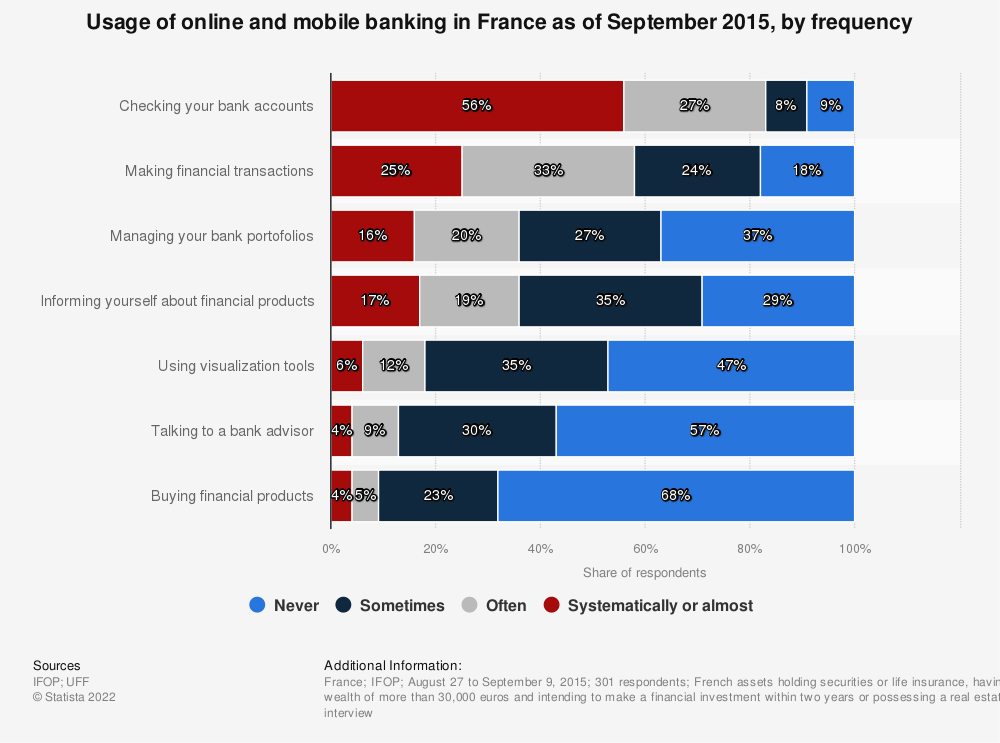 Statistic: Usage of online and mobile banking in France as of September 2015, by frequency | Statista