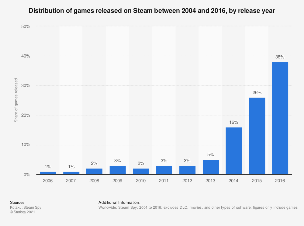 Statistic: Distribution of games released on Steam between 2004 and 2016, by release year | Statista