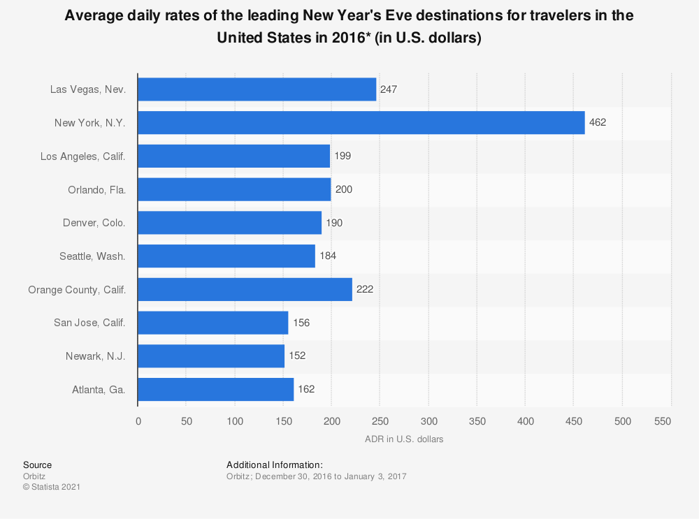 Statistic: Average daily rates of the leading New Year's Eve destinations for travelers in the United States in 2016* (in U.S. dollars)   | Statista