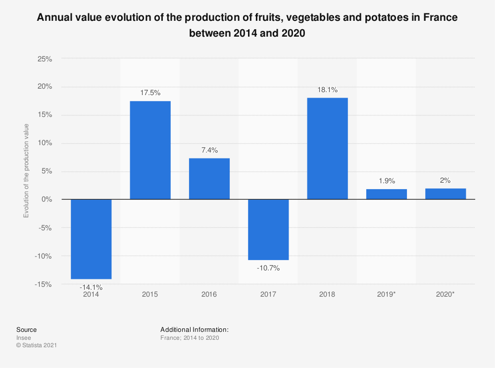 Statistic: Annual value evolution of the production of fruits, vegetables and potatoes in France between 2014 and 2016  | Statista