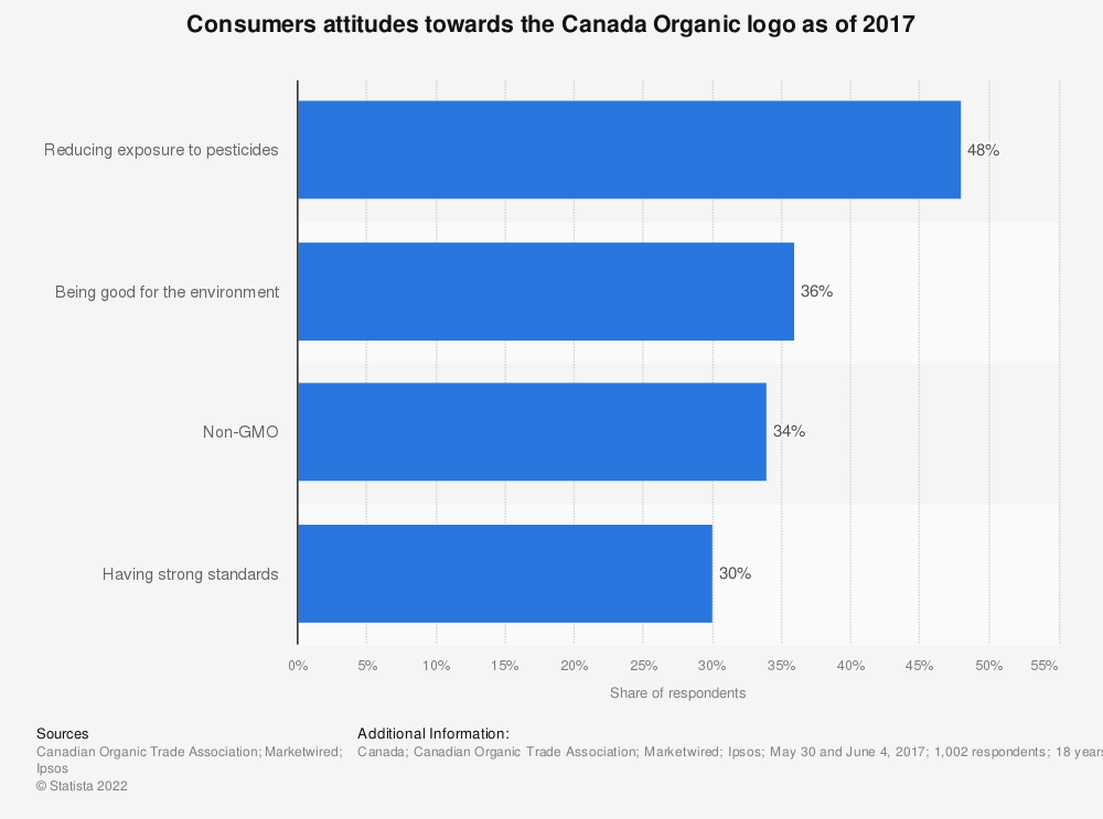 Statistic: Consumers attitudes towards the Canada Organic logo as of 2017  | Statista
