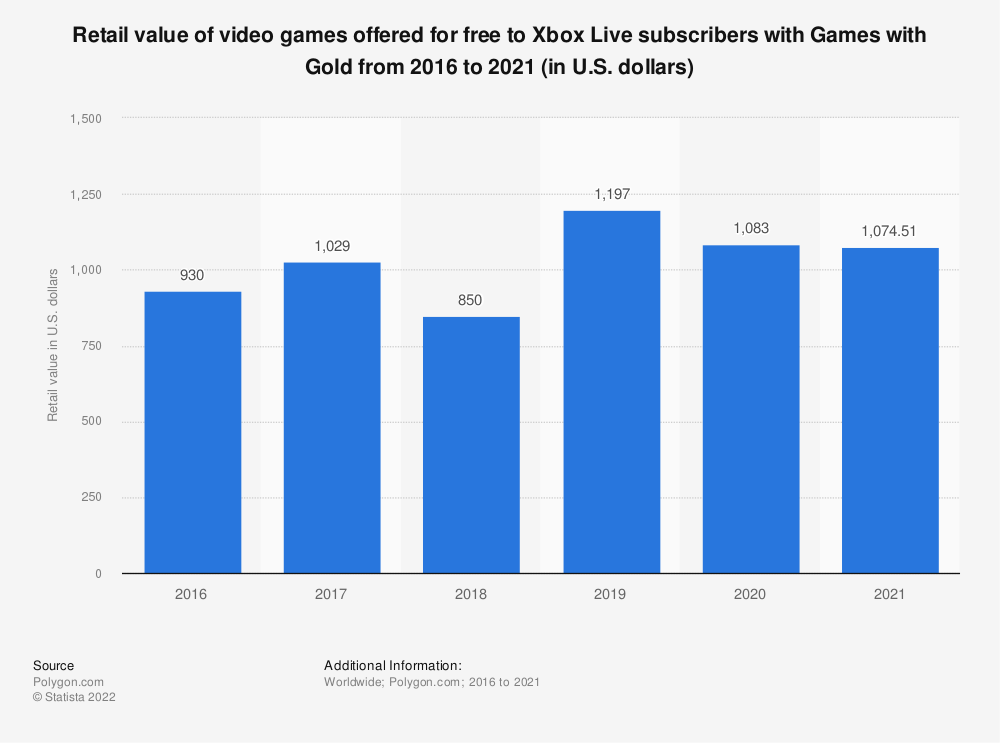 Statistic: Retail value of video games offered for free to Xbox Live subscribers with Games with Gold from 2016 to 2018 (in U.S. dollars) | Statista