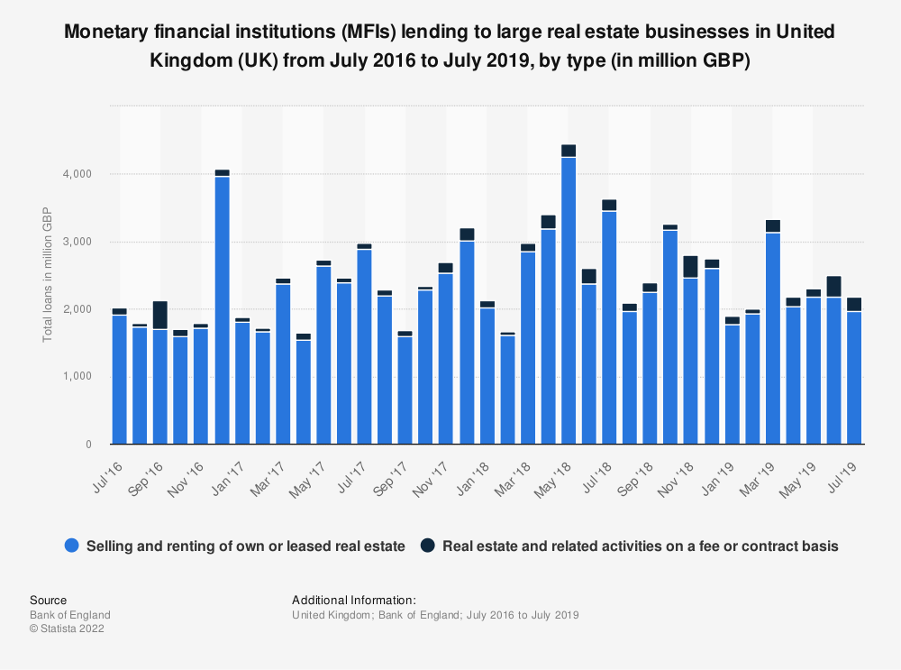 Statistic: Monetary financial institutions (MFIs) lending to large real estate businesses* in United Kingdom (UK) from July 2016 to June 2018, by type (in million GBP) | Statista