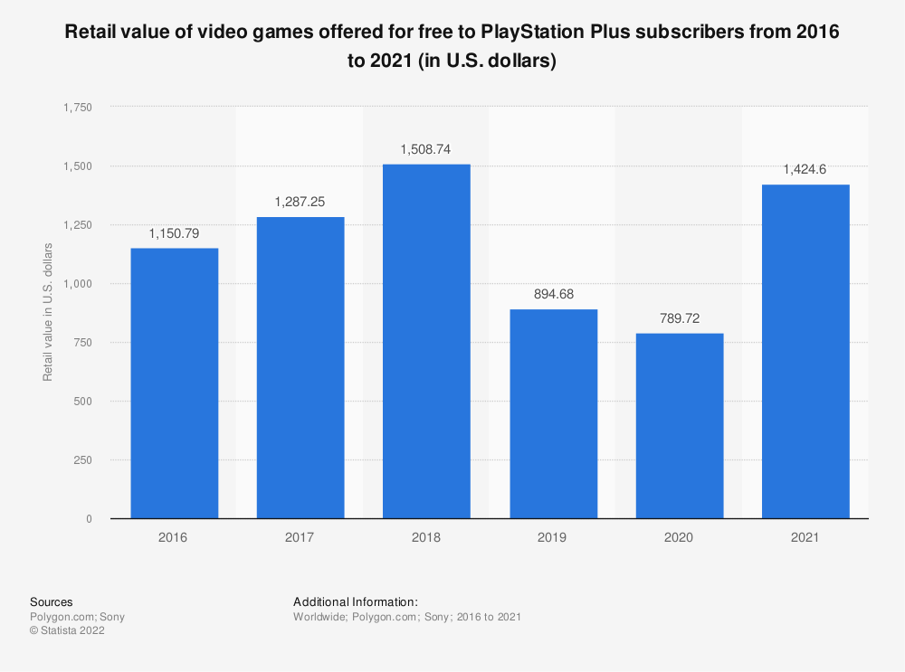 Statistic: Retail value of video games offered for free to PlayStation Plus subscribers from 2016 to 2018 (in U.S. dollars) | Statista