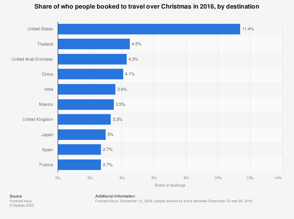 Statistic: Share of who people booked to travel over Christmas in 2016, by destination  | Statista