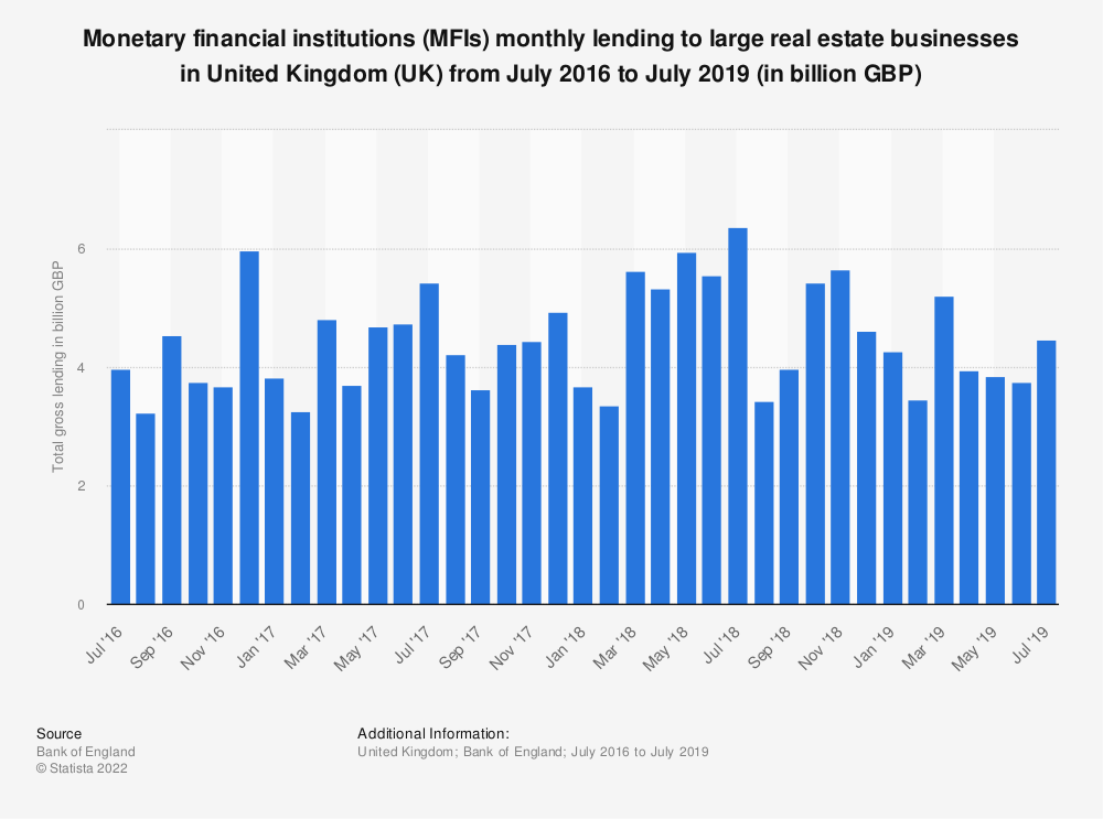 Statistic: Monetary financial institutions (MFIs) monthly lending to large real estate businesses* in United Kingdom (UK) from July 2016 to June 2018 (in billion GBP) | Statista