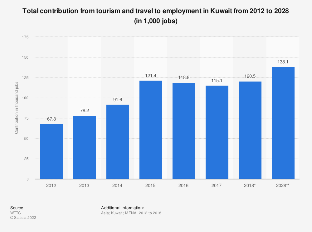 Statistic: Total contribution from tourism and travel to employment in Kuwait from 2012 to 2028 (in 1,000 jobs) | Statista