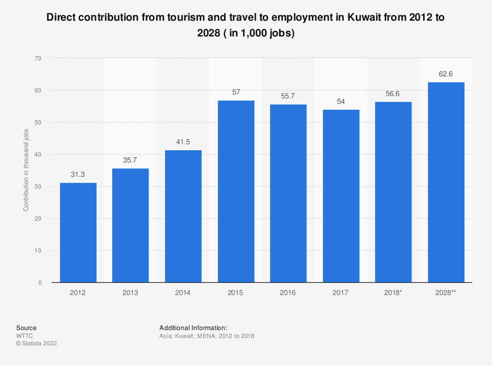 Statistic: Direct contribution from tourism and travel to employment in Kuwait from 2012 to 2028 ( in 1,000 jobs) | Statista