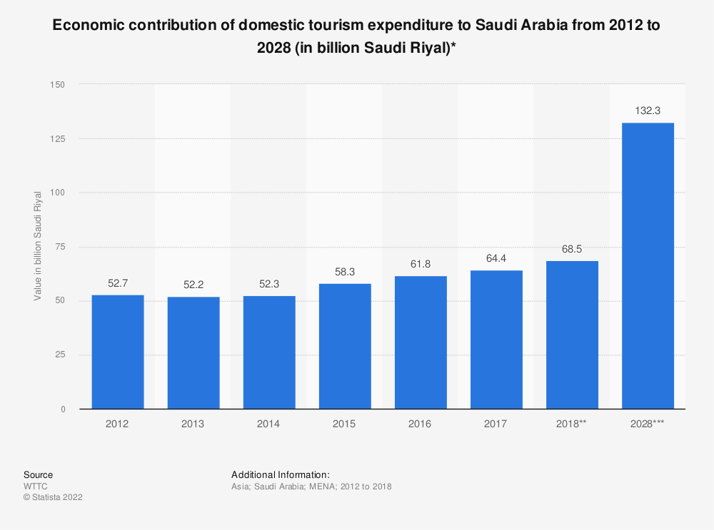 Statistic: Economic contribution of domestic tourism expenditure to Saudi Arabia from 2012 to 2028 (in billion Saudi Riyal)* | Statista