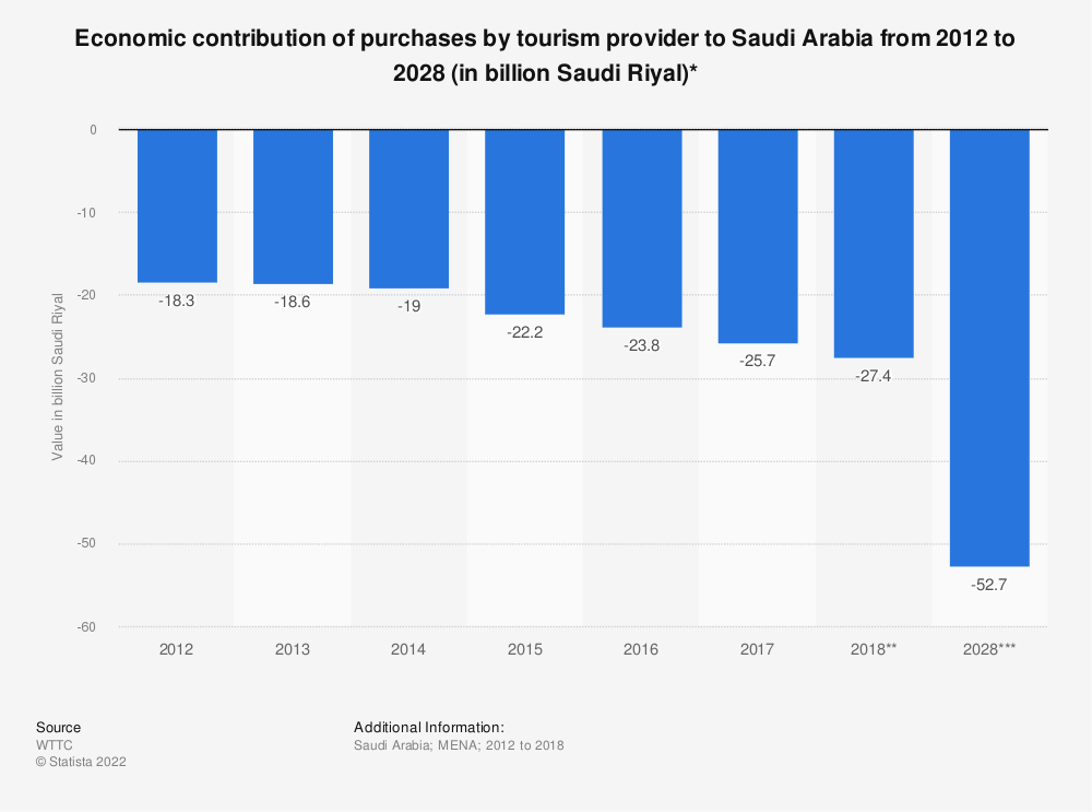 Statistic: Economic contribution of purchases by tourism provider to Saudi Arabia from 2012 to 2028 (in billion Saudi Riyal)* | Statista
