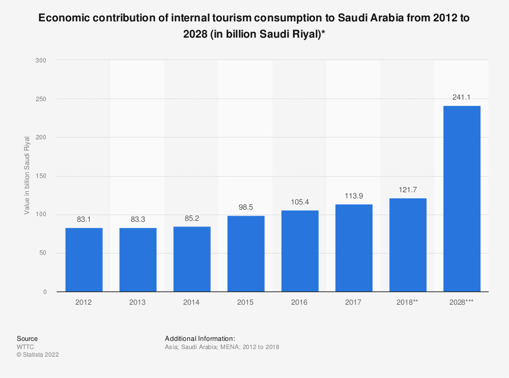 Statistic: Economic contribution of internal tourism consumption to Saudi Arabia from 2012 to 2028 (in billion Saudi Riyal)* | Statista
