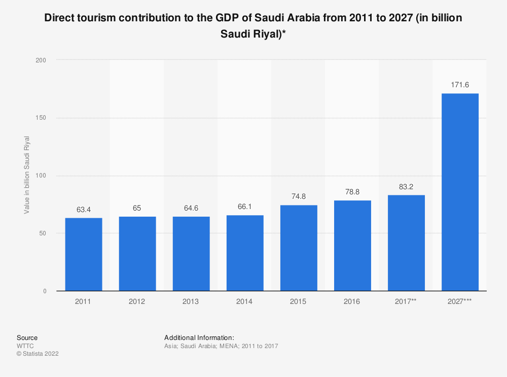 Statistic: Direct tourism contribution to the GDP of Saudi Arabia from 2011 to 2027 (in billion Saudi Riyal)* | Statista