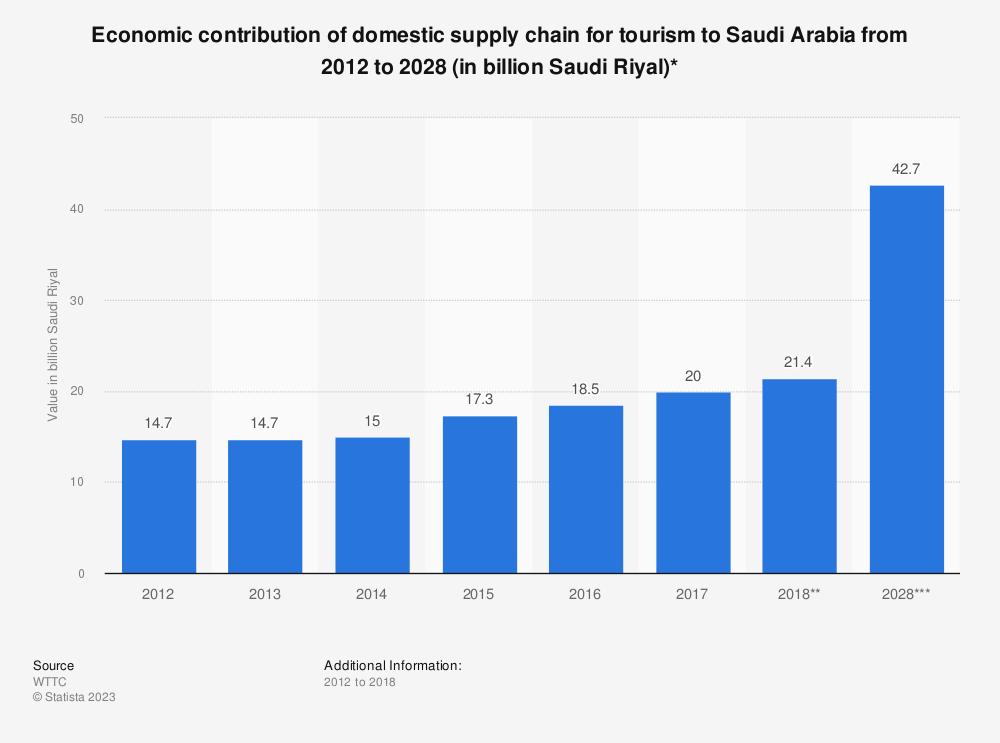 Statistic: Economic contribution of domestic supply chain for tourism to Saudi Arabia from 2012 to 2028 (in billion Saudi Riyal)* | Statista