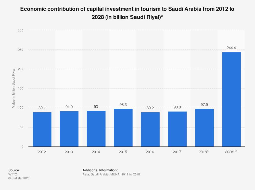 Statistic: Economic contribution of capital investment in tourism to Saudi Arabia from 2012 to 2028 (in billion Saudi Riyal)* | Statista