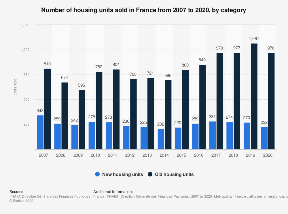 Statistic: Number of housing units sold in France from December 2013 to June 2016 | Statista