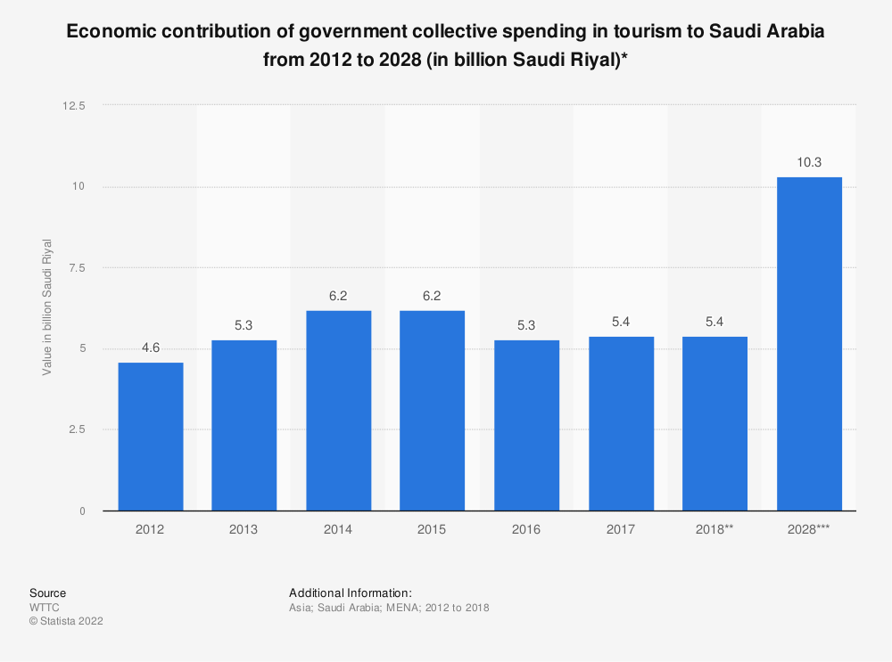 Statistic: Economic contribution of government collective spending in tourism to Saudi Arabia from 2012 to 2028 (in billion Saudi Riyal)* | Statista